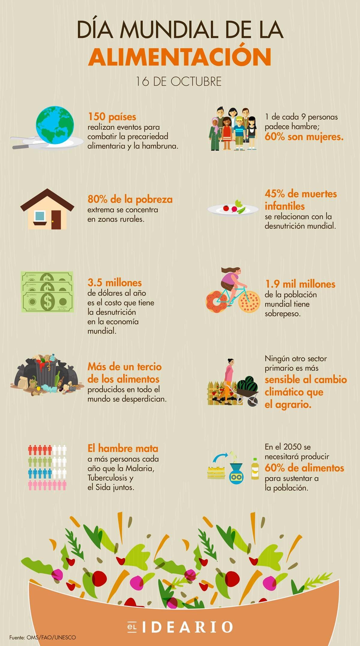 Que Se Celebra El 16 De Octubre En Ecuador Dia Mundial De La Alimentacion Foros Ecuador