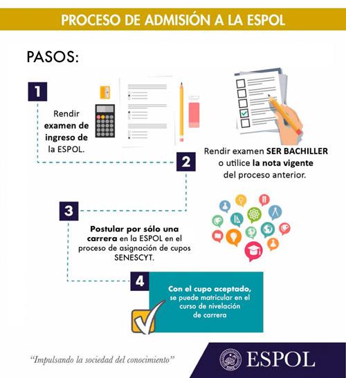 Admision Escolar: Examen De Ingreso ESPOL 2019