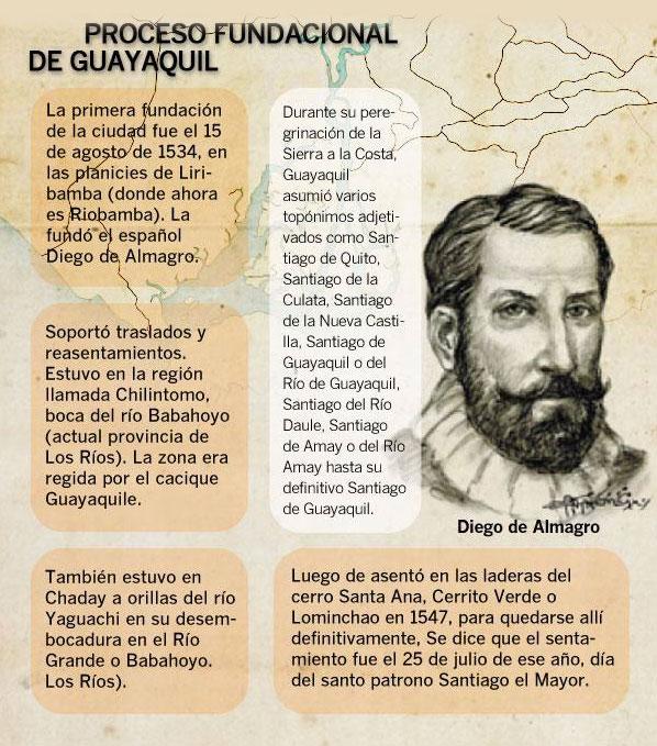 Resumen de la Fundación de Guayaquil 25 de Julio de 1538
