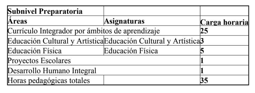 Nueva Malla Curricular 2018-2019 Ministerio de Educación Ecuador ...
