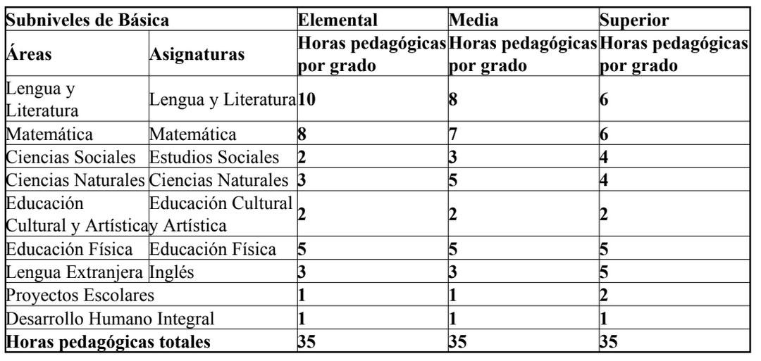 Nueva Malla Curricular 2018-2019 Ministerio de Educación