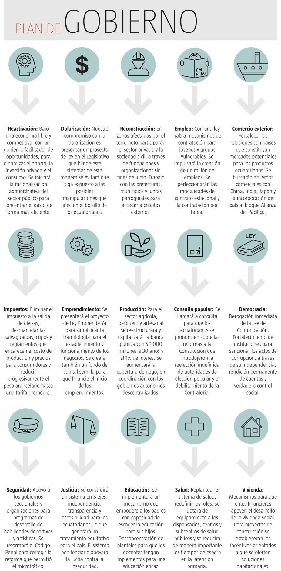 Propuestas Fundamentales de Guillermo Lasso CREO Foros Ecuador 2018
