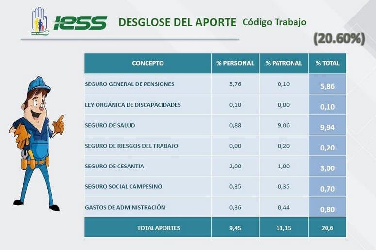 Porcentaje de Aportación al IESS