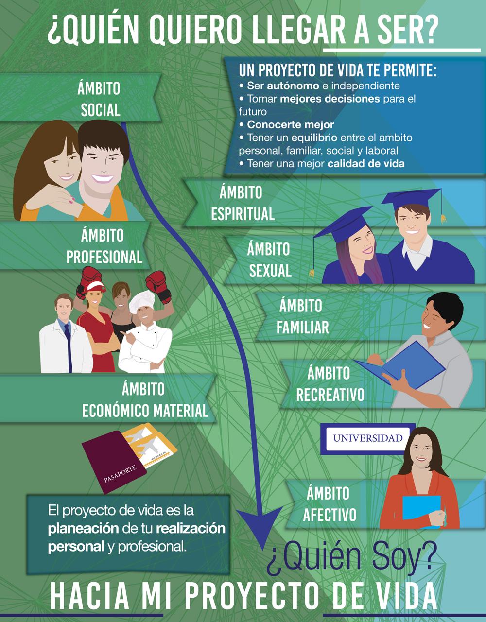 Qu es un proyecto de vida definici n como hacer un plan de vida foros ecuador 2019 - Como crear un proyecto ...